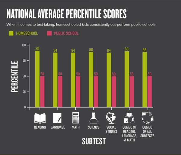 3-homeschooler-national-average-percentile-scores