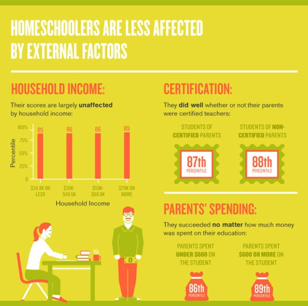 4-homeschoolers-less-affected-by-external-factors