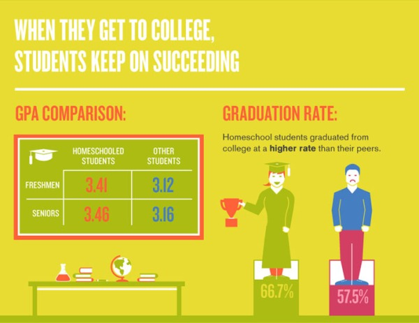 5-homeschool-college-students-keep-on-succeeding
