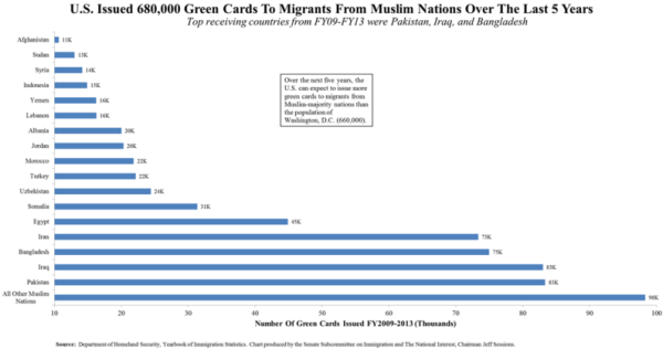 u_s_-issued-680-000-green-cards-to-migrants-from-muslim-nations-over-the-last-5-years-featured